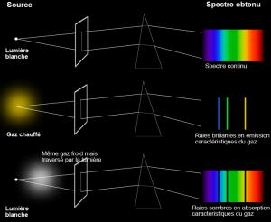 Rappels de spectroscopie