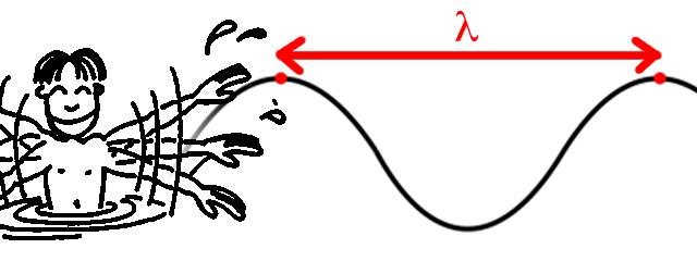 Fr quence et longueur d 39 onde - Cercle chromatique longueur d onde ...