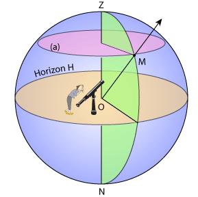 sphere celeste et terrestre