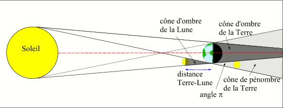 cone d ombre
