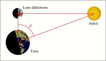 distance entre terre et soleil