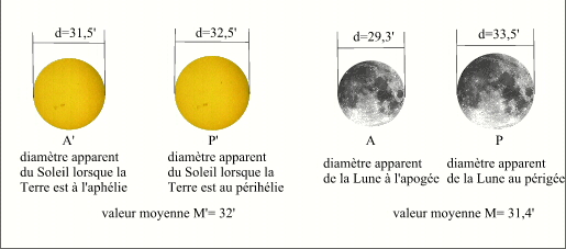 diametre apparent de la lune