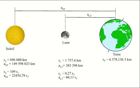distance entre terre et le soleil