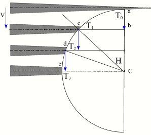 Formule calcul rapport de boite de vitesse