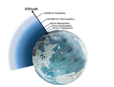 Exercices autres applications de la gravit page pour - Distance entre la terre et la couche d ozone ...