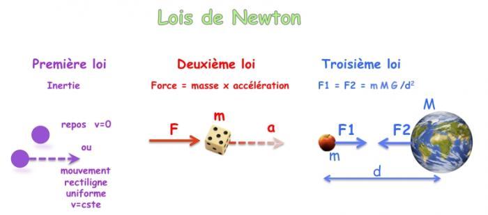 3e loi de newton