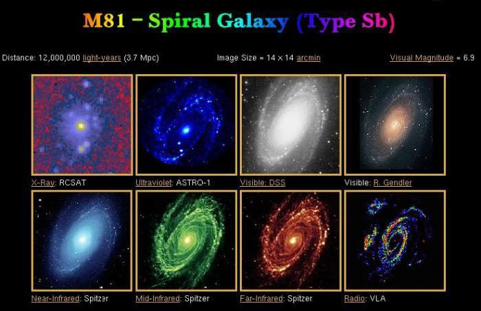 Chapitre 1 : Ondes et particules M81_multiwave