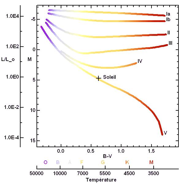 diagramme hr