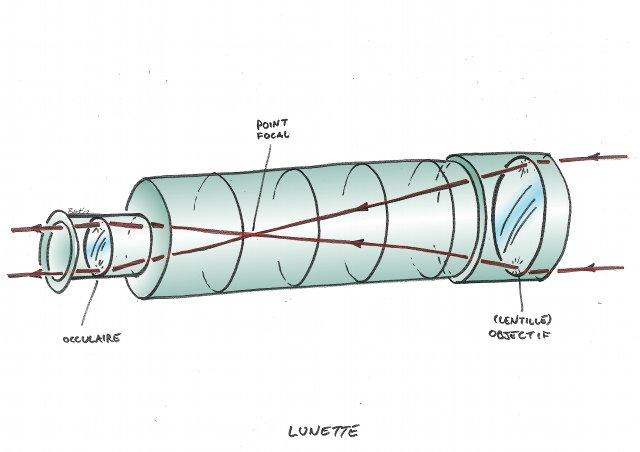 83b99ccea3 La lunette astronomique : Page pour l'impression