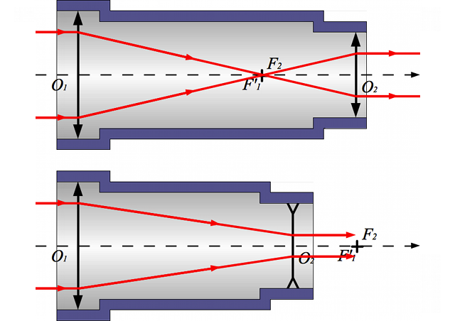 lunette de galilee schema