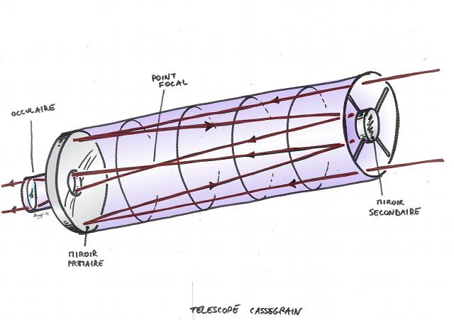 Description d'un télescope