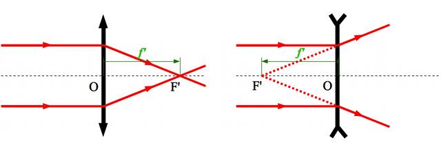 convergence d une lentille
