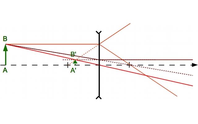 Objet r el travers une lentille divergente page pour l for 4 dans divergente
