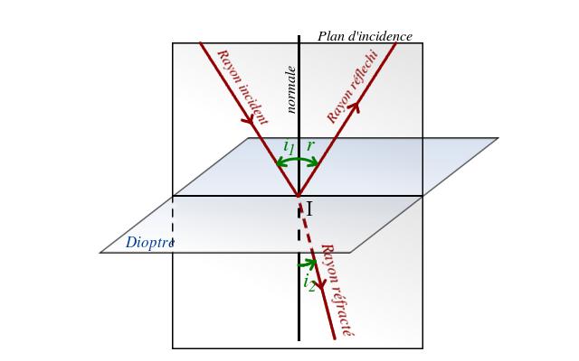 loi de refraction
