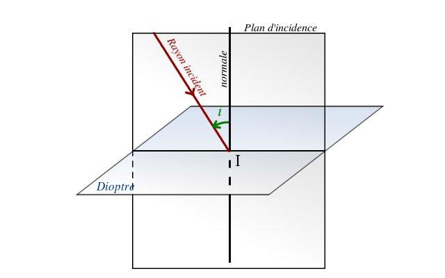 Les lois de la r flexion page pour l 39 impression for 2 miroirs perpendiculaires