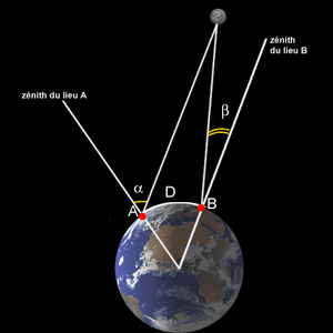quelle est la distance de la terre a la lune