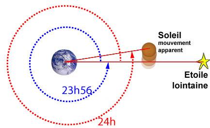 définition de datation circulaire