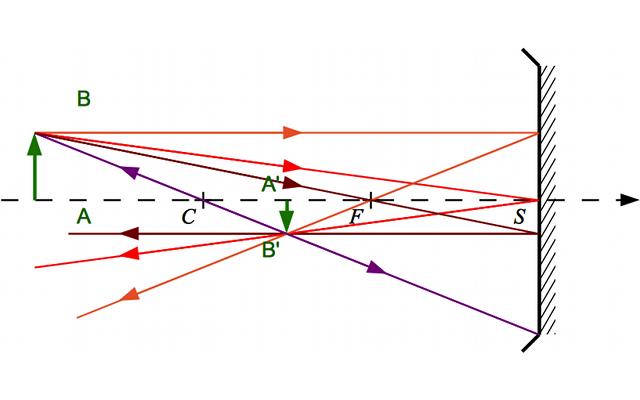 Constructions g om triques page pour l 39 impression for Miroir convexe concave