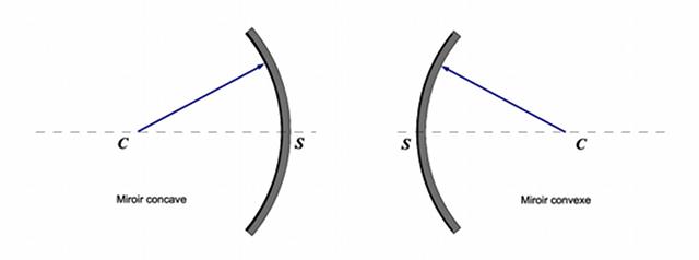 Les miroirs sph riques page pour l 39 impression for Miroir concave et convexe