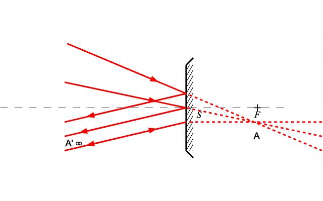 Foyers secondaires for Miroir concave et convexe