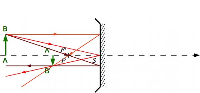 Syst me centr focal page pour l 39 impression for Miroir convexe concave
