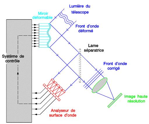 0a93f7a8cc Figure 8 : Principe de l'optique adaptative (source : page sur ce sujet sur  le Site de l'observatoire de Paris avec pas mal de photos)