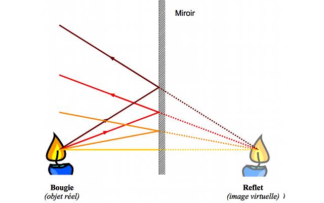 Conditions de gauss page pour l 39 impression for Miroir definition