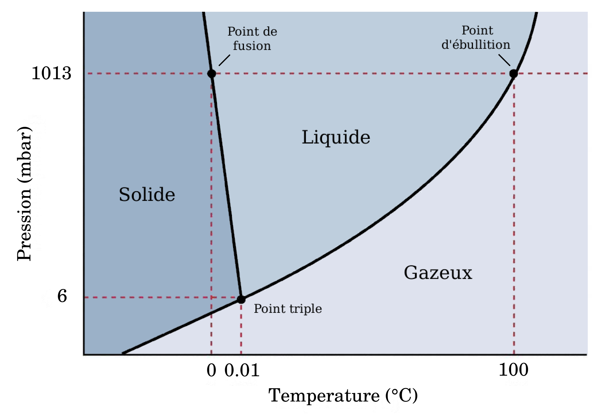 diagramme phase co2 diagramme de phase de l'eau