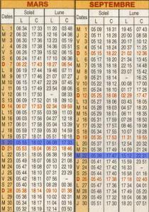 Calendrier Soleil.Longueurs Des Jours Et Des Nuits Aux Equinoxes Et Aux Solstices
