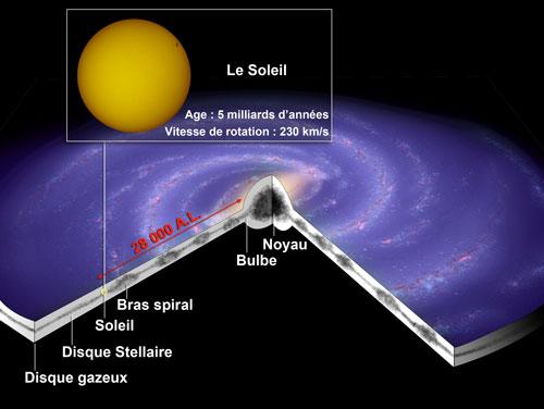 mouvement du soleil dans la galaxie